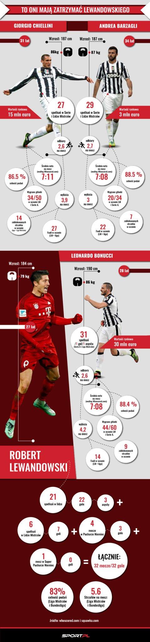 Statystyki obrońców Juventusu i Lewandowskiego
