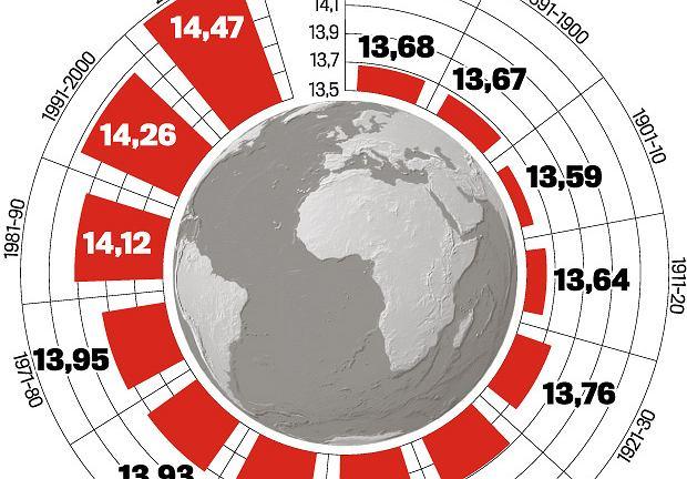 Jak ro�nie gor�czka Ziemi? Sk�d wiadomo, �e to wina ludzi?