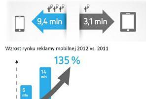 Polacy coraz ch�tniej u�ywaj� smartfon�w i tablet�w. Do czego?