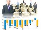 Niższe zarobki kobiet u prywatnych pracodawców