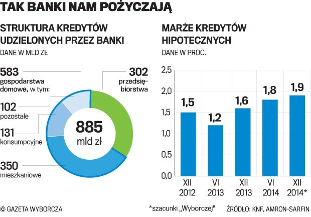 Hipoteki w r�ce bank�w hipotecznych? Wady i zalety tego pomys�u
