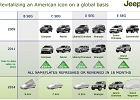 Cztery nowe Jeepy do 2014 roku