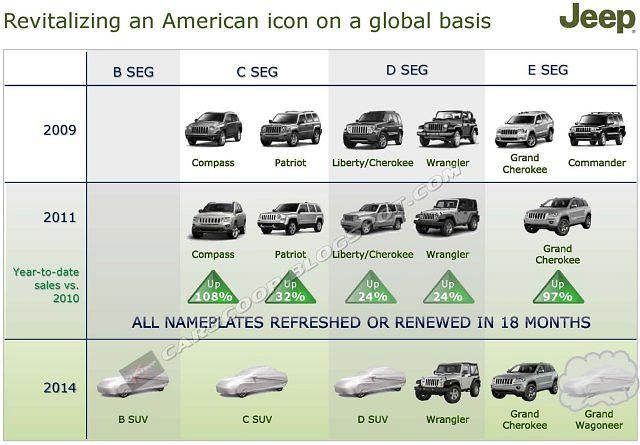 Plan rewitalizacji Jeepa