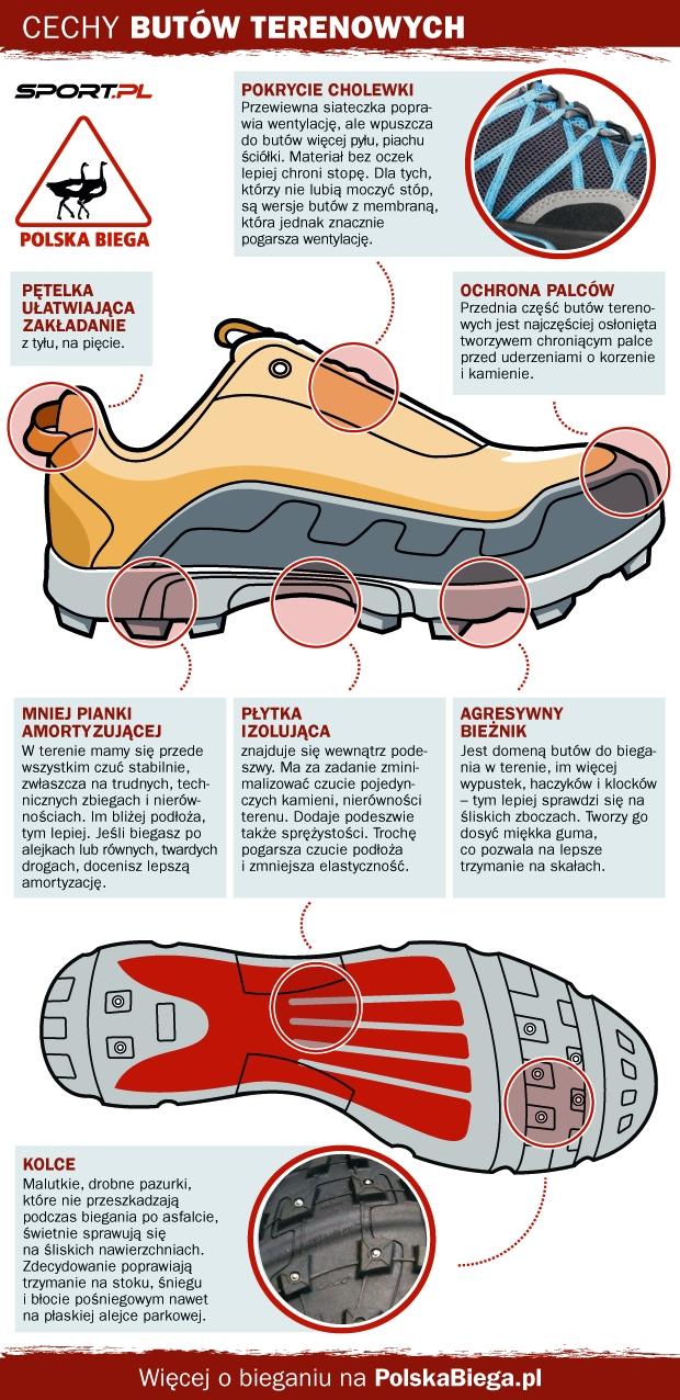 Czym się charakteryzują buty do biegania w terenie?