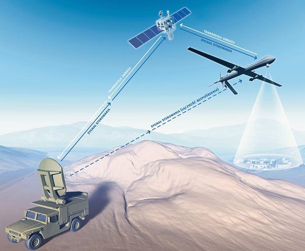 Wojny dronów