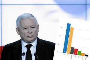 Nowy sonda� Millward Brown. Spada poparcie dla PiS. Trzecia partia w Sejmie? Zaskoczenie