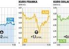 Inwestorzy skupuj� franki i dolary, a sprzedaj� akcje