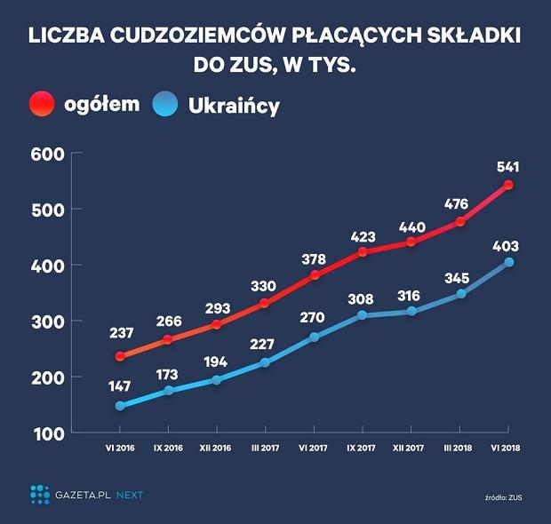 Rośnie liczba cudzoziemców płacących składki ZUS