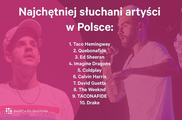 Najczęściej słuchani artyści w Polsce