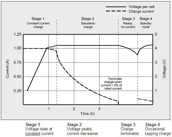 Etapy ładowania baterii litowo-jonowej