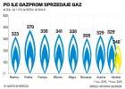 Gazprom wystawia rachunek za Donbas