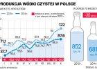 """""""Rz"""": Polska w�dka mo�e wyprze� rosyjsk�"""