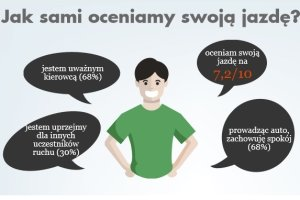 Raport   Jak je�d�� Polacy? Jeste�my bezkrytyczni