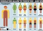 """Buziak w policzek to standard, ale czy wypada przytulić np. sąsiadkę? Naukowcy stworzyli mapę """"dotykalności"""""""