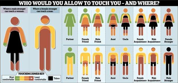 """Buziak w policzek to standard, ale czy wypada przytuli� np. s�siadk�? Naukowcy stworzyli map� """"dotykalno�ci"""""""