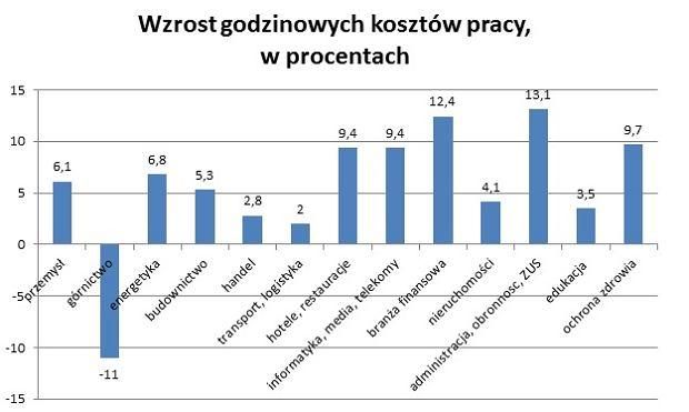 Wzrost godzinowych kosztów pracy w polskiej gospodarce w czwartym kwartale 2016