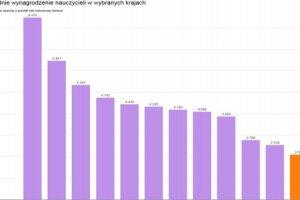 Ile naprawd� zarabiaj� nauczyciele w Polsce? W por�wnaniu z Zachodem jeste�my w ogonie stawki [WYKRES DNIA]