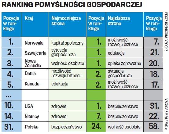 Ranking pomyślności gospodarczej