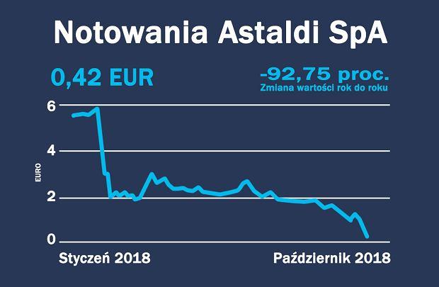 Notowania Astaldi za okres styczeń-październik 2018