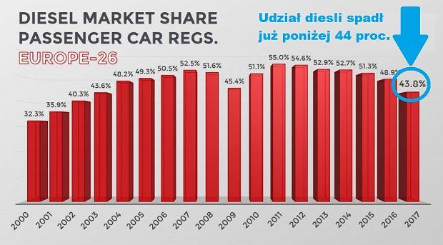 Udział diesli w rynku samochodów pasażerskich w Europie