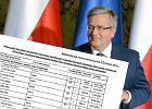 Lista przedmiotów, które Biuro byłego prezydenta wypożyczyło od Kancelarii Prezydenta