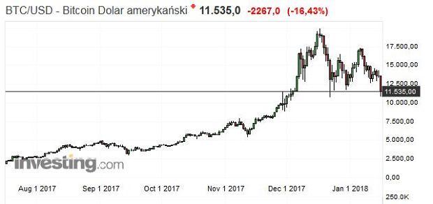 Kurs bitcoina - 6 miesięcy
