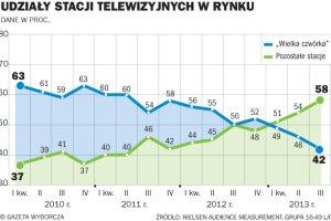 Bezp�atna naziemna TV cyfrowa zmienia telewizyjny rynek