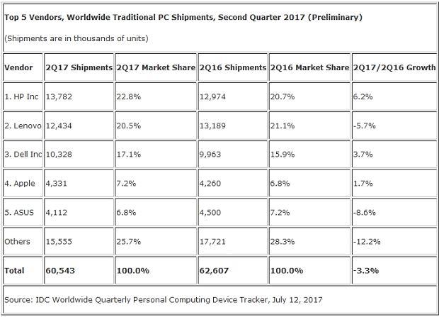 Prognozy dla rynku pecetów w Q2 2017 według IDC