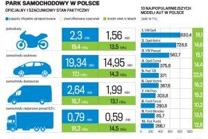 Martwe dusze polskich dr�g. Ile samochod�w je�dzi po Polsce?