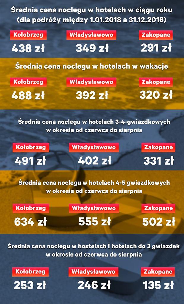 Średnie ceny w hotelach w ciągu roku w Kołobrzegu, Władysławowie i Zakopanem