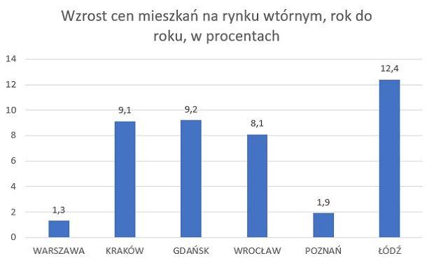 Wzrost średnich cen mieszkań na rynku wtórnym na największych rynkach w Polsce