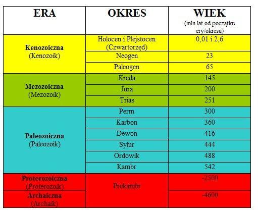Przygotowaliśmy dla was skrótowa tabelę, przedstawiającą ery i okresy w dziejach Ziemi: