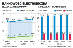 Polacy pokochali bankowo�� internetow�. Za�o�yli ju� 22 mln kont