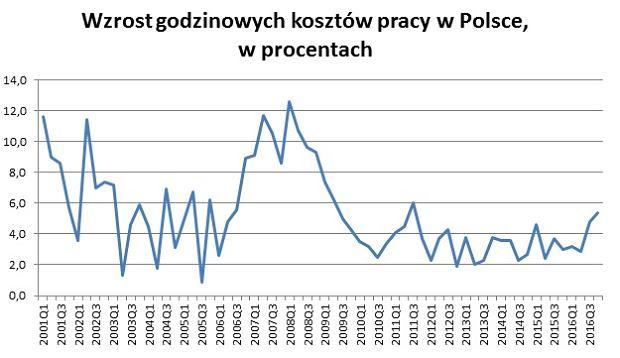 Godzinowe koszty pracy w Polsce