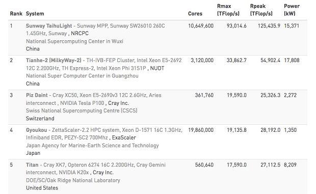 Czołówka listy najpotężniejszych superkomputerów świata (listopad 2017)