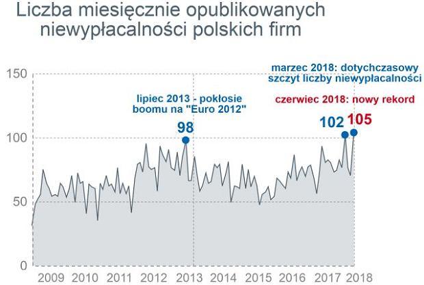 Miesięcznie opublikowane upadłości polskich firm