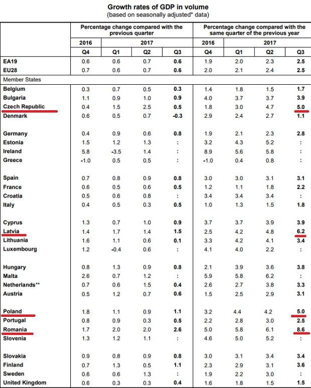Wzrost PKB w trzecim kwartale w państwach Unii Europejskiej