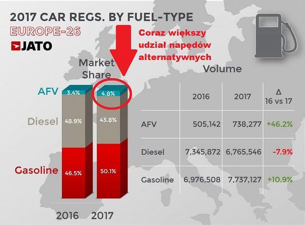 Rejestracje w 2017 w zależności od rodzaju paliwa