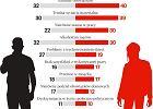 Dzieckiem lepiej zaopiekuje się kobieta? Zobacz, jak zmienia się opinia Polaków w tej sprawie
