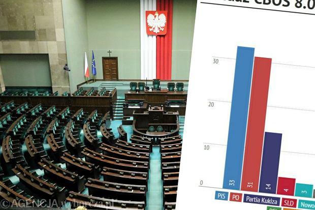 Sonda� CBOS: PiS przed PO, w Sejmie tylko trzy partie