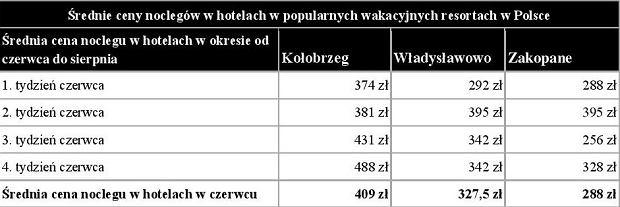 Średnie ceny noclegów w hotelach w czerwcu