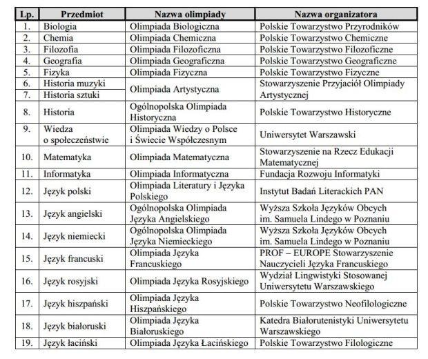 Lista olimpiad zwalniających z matury