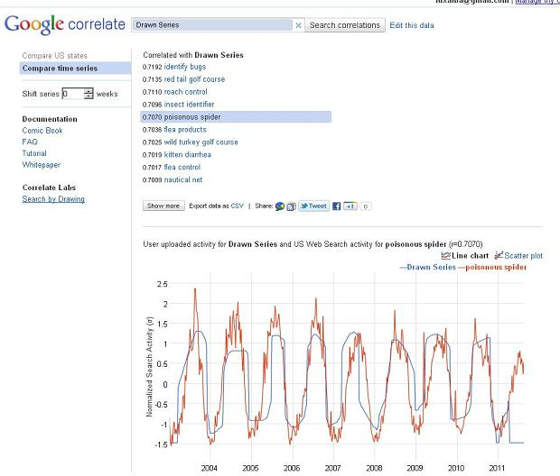 Google Correlate - narysuj, czego szukasz