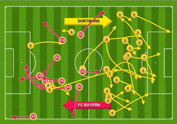 Aktywność boiskowa Roberta Lewandowskiego i Mario Gomeza w meczu Borussia Dortmund - Bayern Monachium 1:0