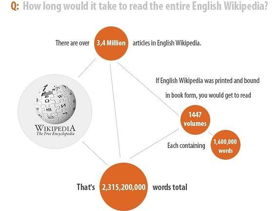 Ile czasu zajęłoby przeczytanie Wikipedii?