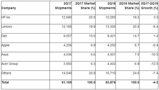 Prognozy dla rynku pecetów w Q2 2017 według Gartnera