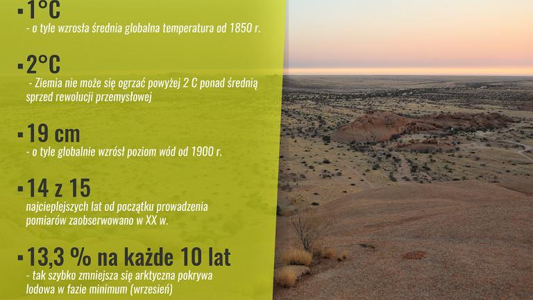 Dane dotyczące objawów globalnego ocieplenia klimatu