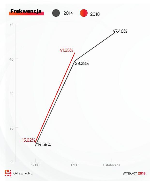 Wybory samorządowe 2018. PKW podało frekwencję na godzinę 17:00