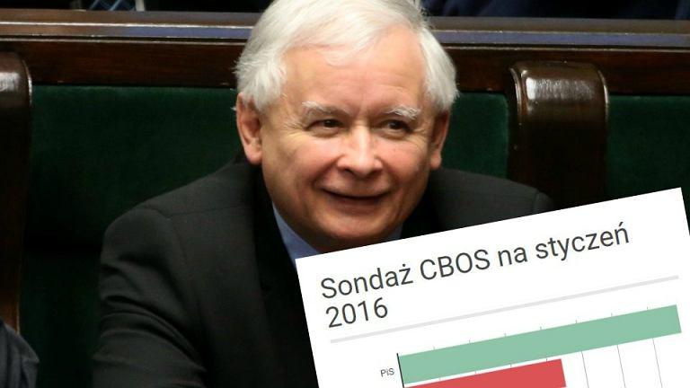PiS rośnie w sondażu CBOS. W Sejmie znalazłyby się cztery partie