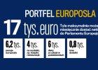 Jak żyć z euroapanaży